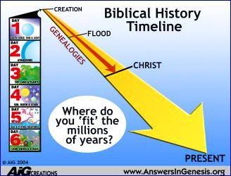 1 - CREATION-Timeline_Outline