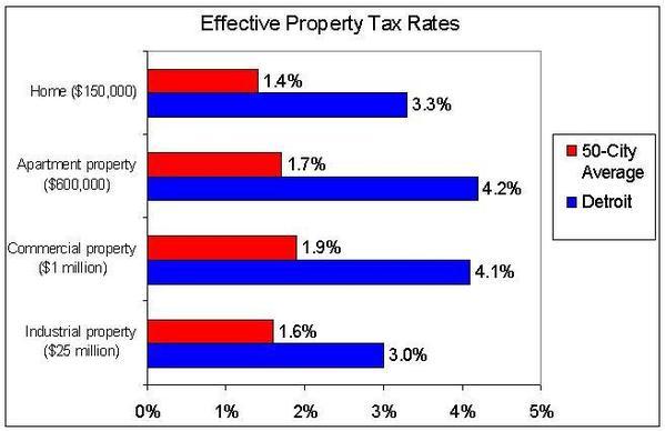 detroit taxes