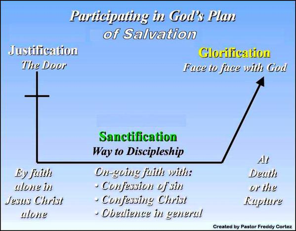 Gods Plan - Pastor Freddy - SALVATION - Outline