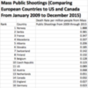 death rate guns