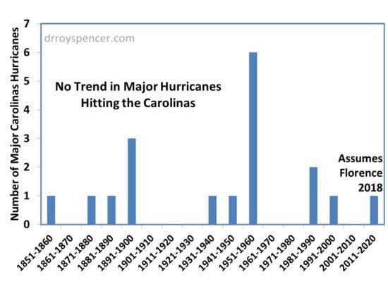 hurricane graph