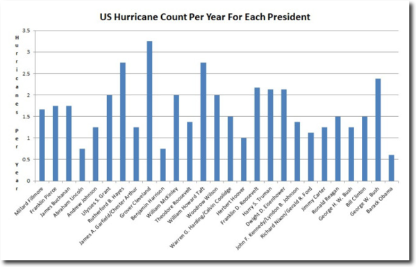 hurricanes by president